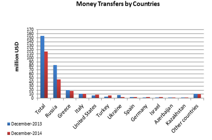 Just Over 91 Percent Of The Total Money Transferred From Abroad Came 11 Donor Countries Volume Transfers These Exceeded