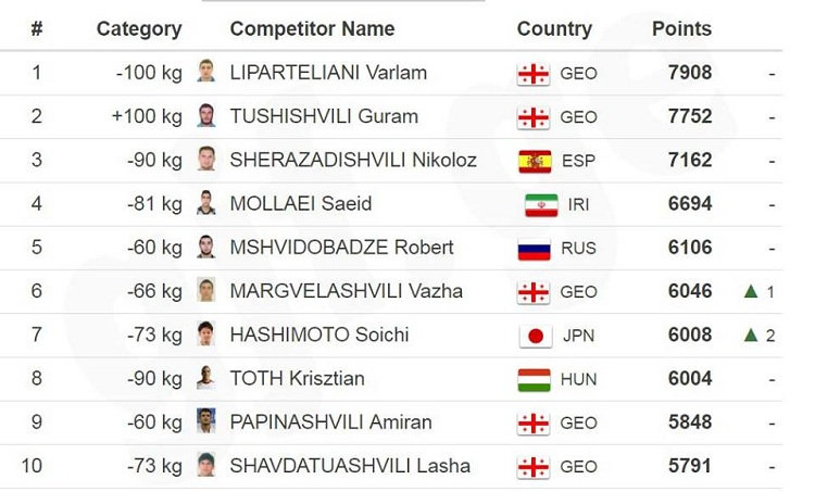 Georgians 'conquer' International Judo Federation world ranking